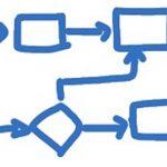 دیدگاه فرآیندی به مدیریت استراتژیک